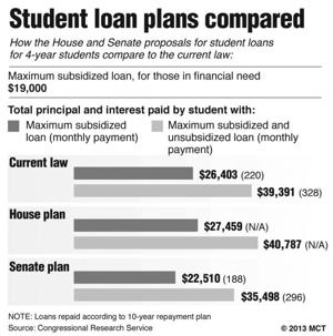 Student subsidized loan rates double