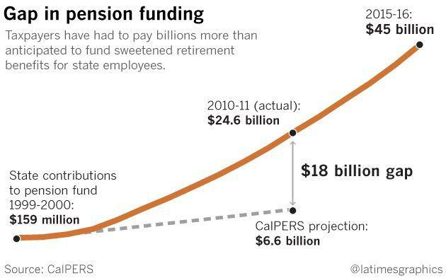 What are some retirement options through CalPERS for a disabled person?