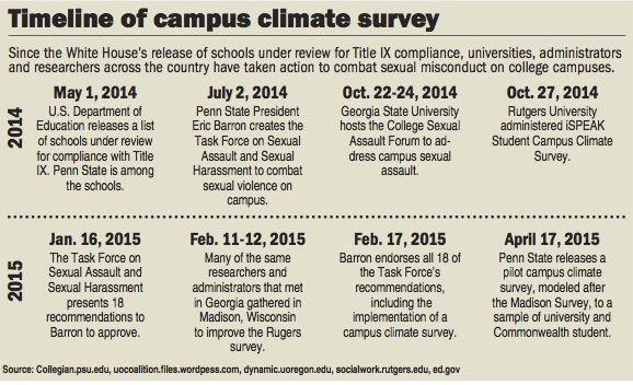 Sexual misconduct survey sent out to student sample – Sample Student Survey