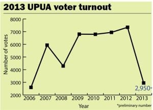 UPUA elections: Voter turnout plummets for 2013 election