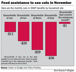 Food assistance to see cuts in November