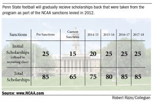 BOT, others react to NCAA to reinstatement of scholarships