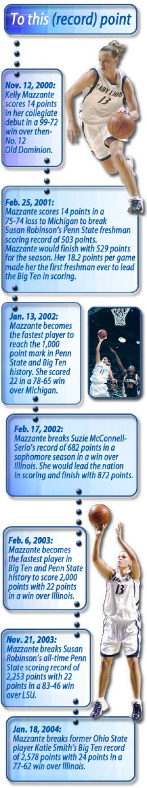 Mazzante breaks all-time Big Ten scoring record
