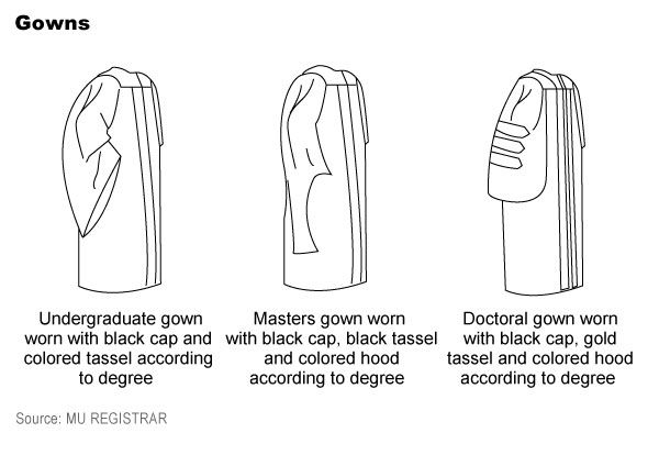A gowning achievement: Graduation dress explained | News ...