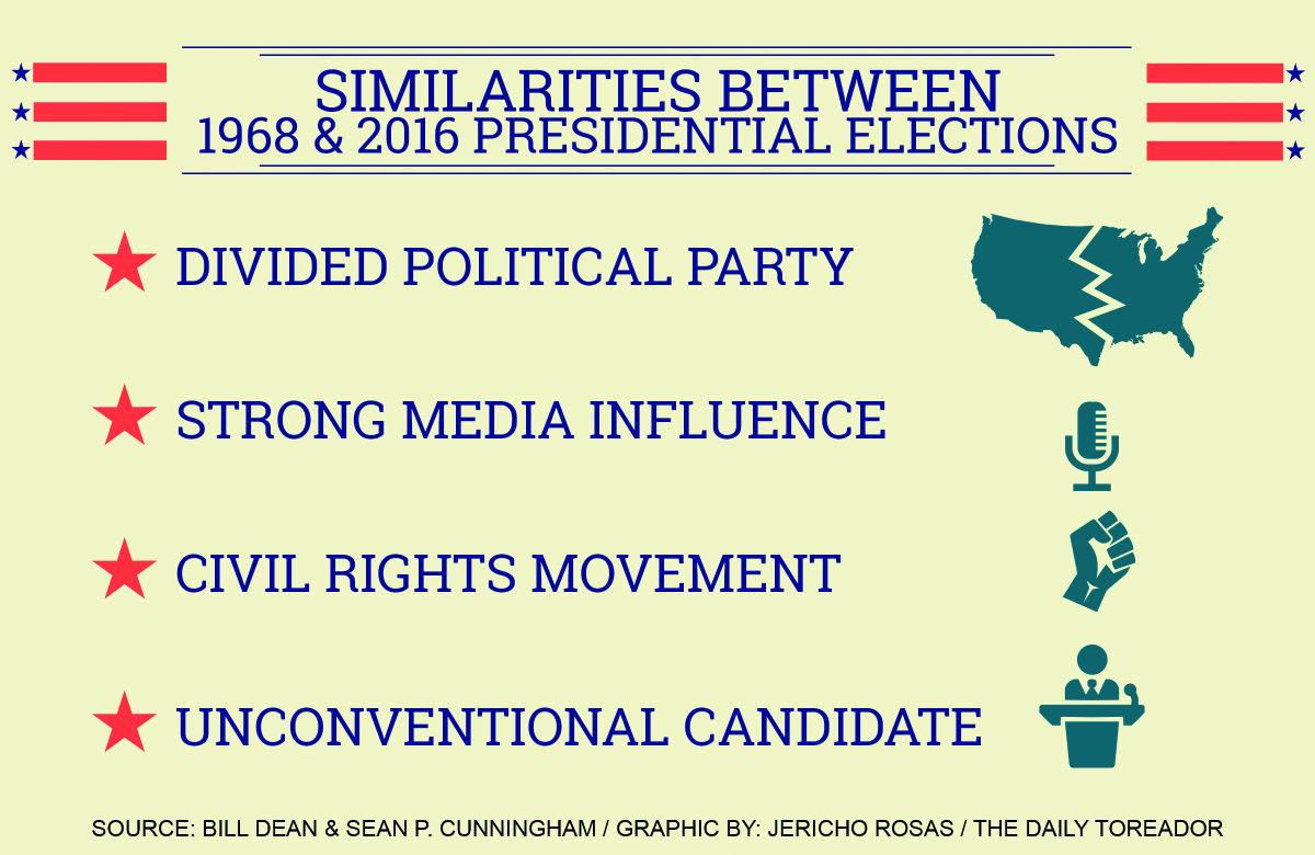 Presidential election similar to 1968 election | La Vida ...