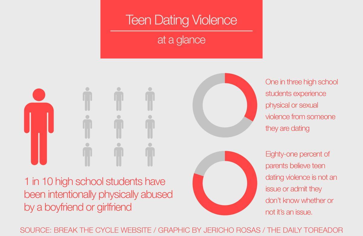 Teen Dating Violence Organizations