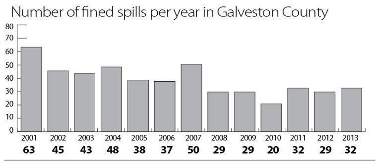 Oil spills declining