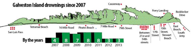 Galveston Island drownings since 2007