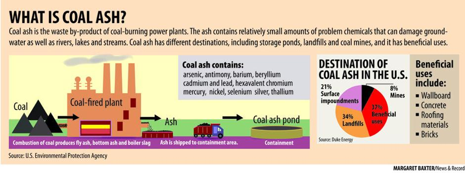 What is coal ash