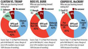 HPU Poll: Cooper holds 9-point lead in governor's race