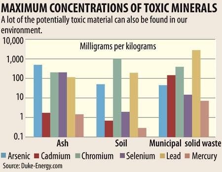 Maximum concentrations of toxic minerals