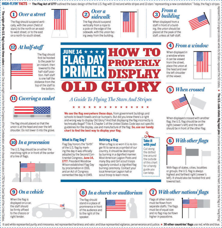 The american flag represents us as a people for Proper us flag display