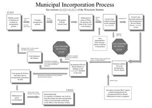 Path toward incorporation