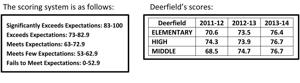 Deerfield School Reports