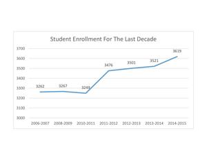 Unexpected enrollment boost will increase district's revenue limit