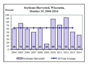 Fall harvest hampered by rain