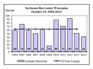 Soybean Harvest Chart