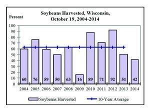 Soybean Harvest Chart