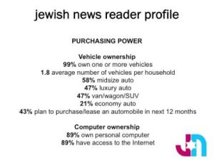 Phoenix Jewish News Reader Profile