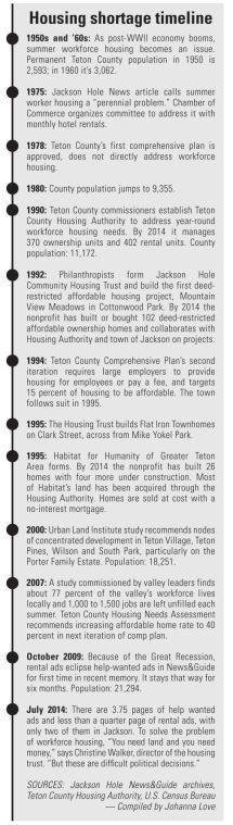Housing shortage timeline
