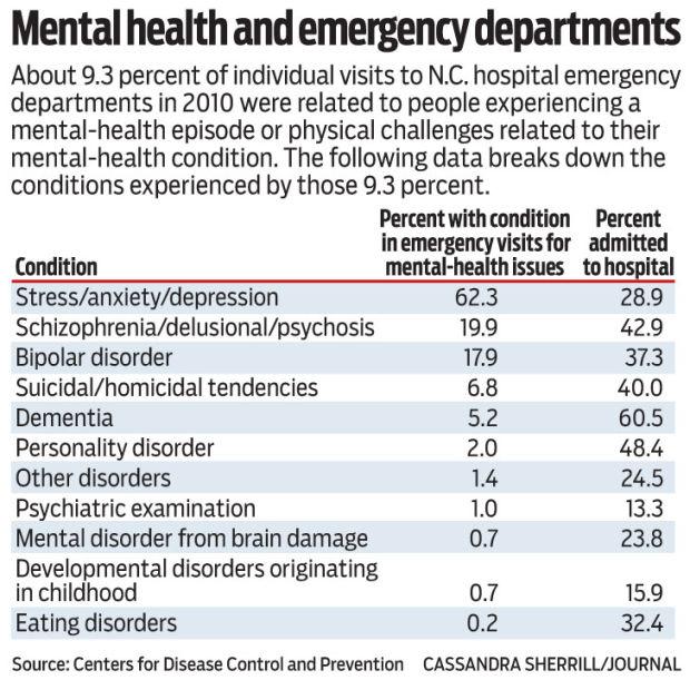 emergency mental health