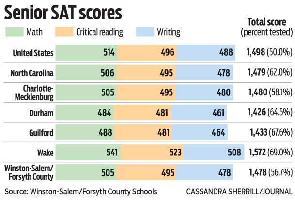 average sat essay score 2012 The new sat essay is graded on three following those steps will help you score well on all three big questions and master the analysis part of the sat essay new.