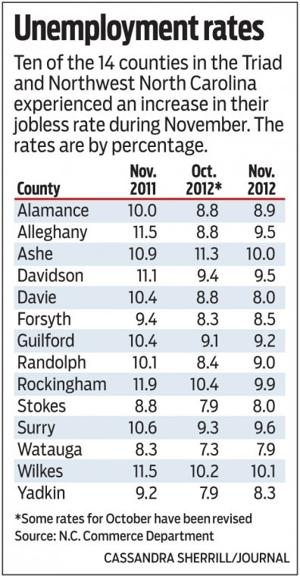 Jobless rates