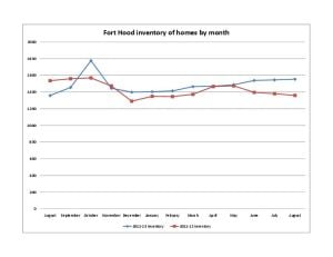 Fort Hood inventory of homes by month