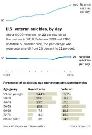 VA studies suicide among veterans