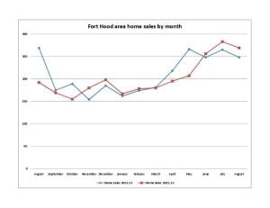 Fort Hood area home sales by month