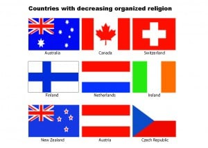 Study concludes countries' decline of religion
