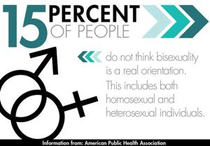 The facts of bisexuality acceptance