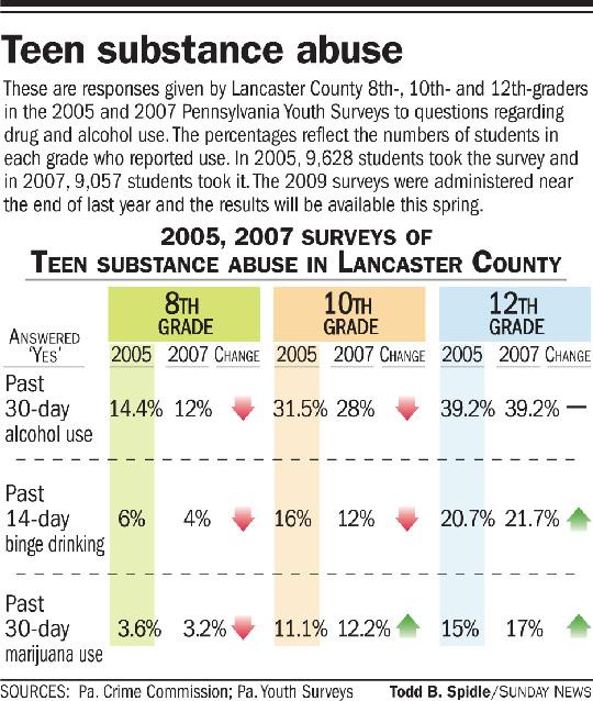 Drug Tests in Schools
