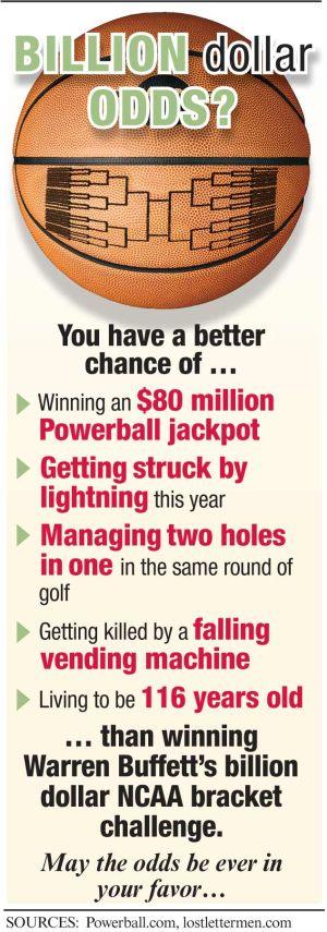 Chance To Win Buffett S Billion Dollar Ncaa Bracket