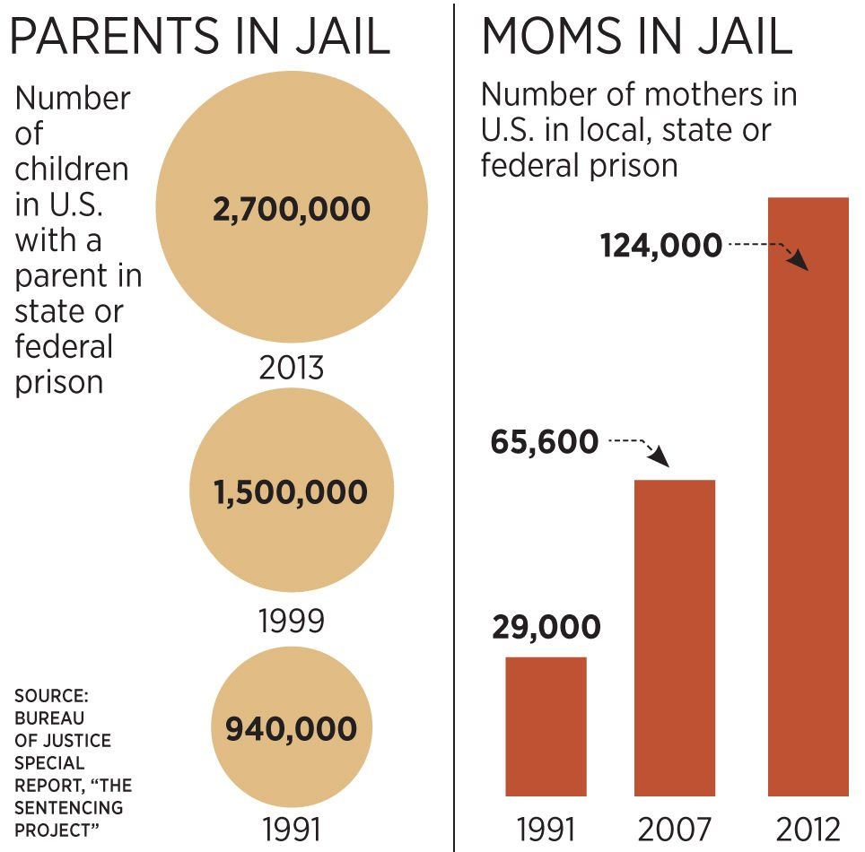 When Parents Are In Prison Children >> County To Look At Needs Of Children Whose Parents Are In Prison
