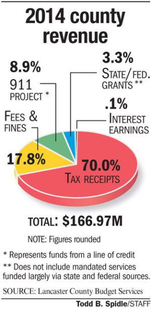 Commissioners attempt more with less in 2014 county budget