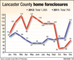 1,065 home foreclosures in Lancaster County in 2012