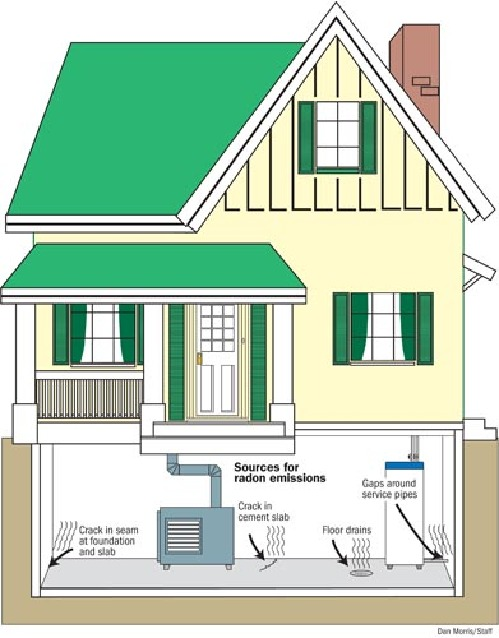 Diy radon mitigation house