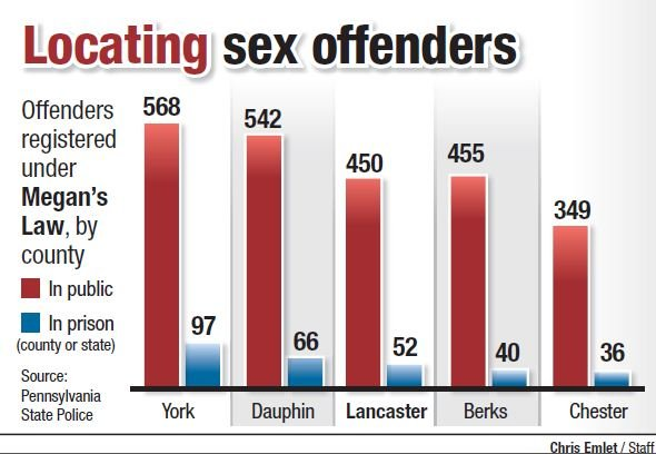 Sex offendrs in pennsylvania