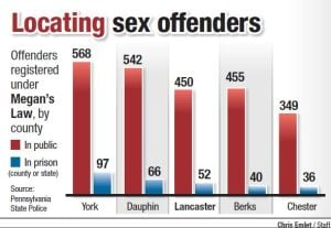 Pa Sex Offender Laws