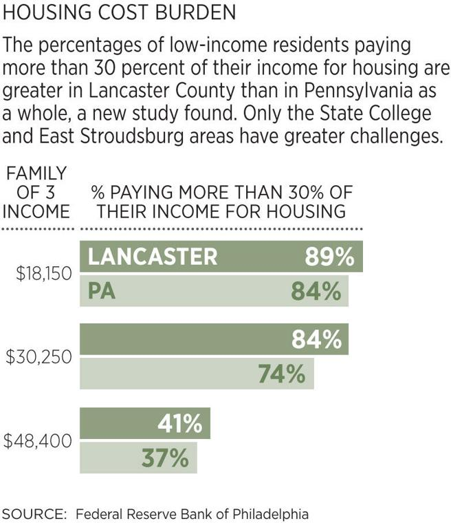 Lancaster County Lags State In Affordable Housing New Study Shows Lancaste