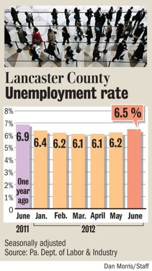 Lancaster County's jobless rate rises