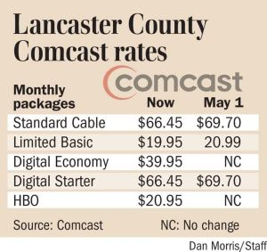 Comcast rate hike begins on May 1