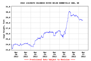 Fish counts and river flows the lewiston tribune blogs for Bonneville dam fish count