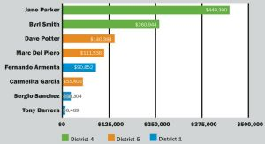 Enviro, business PACs throw big dollars at county supervisor races.