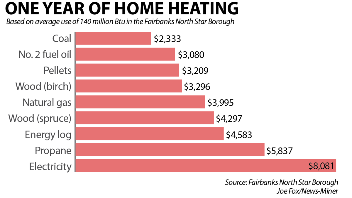 Falling cost of fuel oil makes it a more popular heating for Heating options for homes without gas