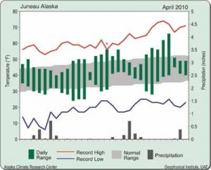Interior Alaska temperature remains above normal for a second month
