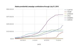 Presidential money: Sanders campaign received most donations from Alaskans; Trump, Clinton lag behind