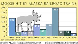 Alaska Railroad sees decrease in moose deaths caused by trains