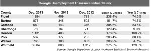 Floyd County unemployment initial claims Dec. 2013